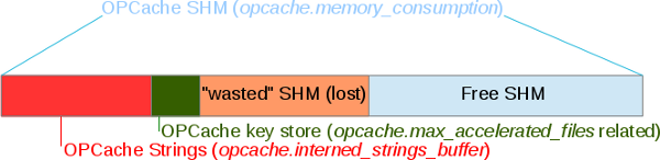 OPCache-memory-structure-hot