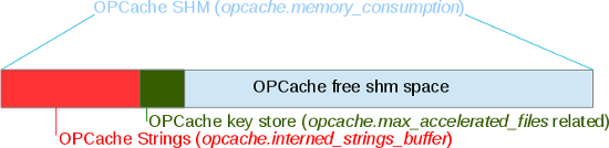 OPCache-memory-structure