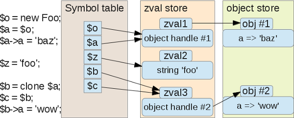 PHP-objects-zvals