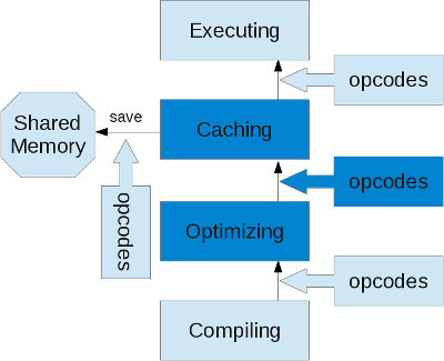 cache-optimization-steps