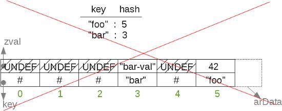 direct_hash_wrong