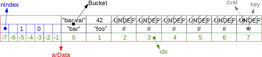 hash_layout