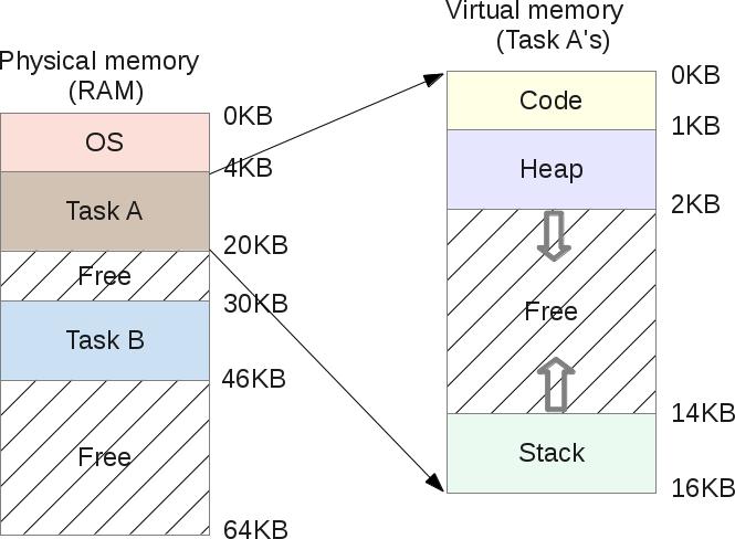 memory_virt