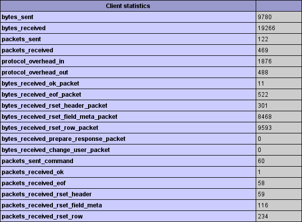 mysqlnd-stats-phpinfo