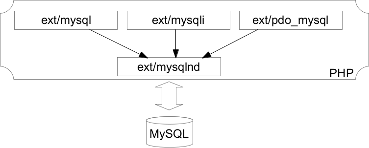 php-arch-mysqlnd