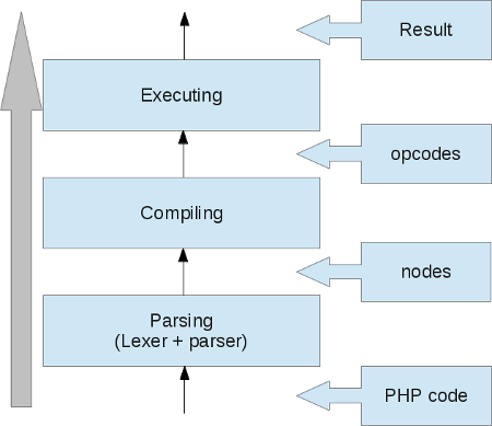 php-compile-execute-process